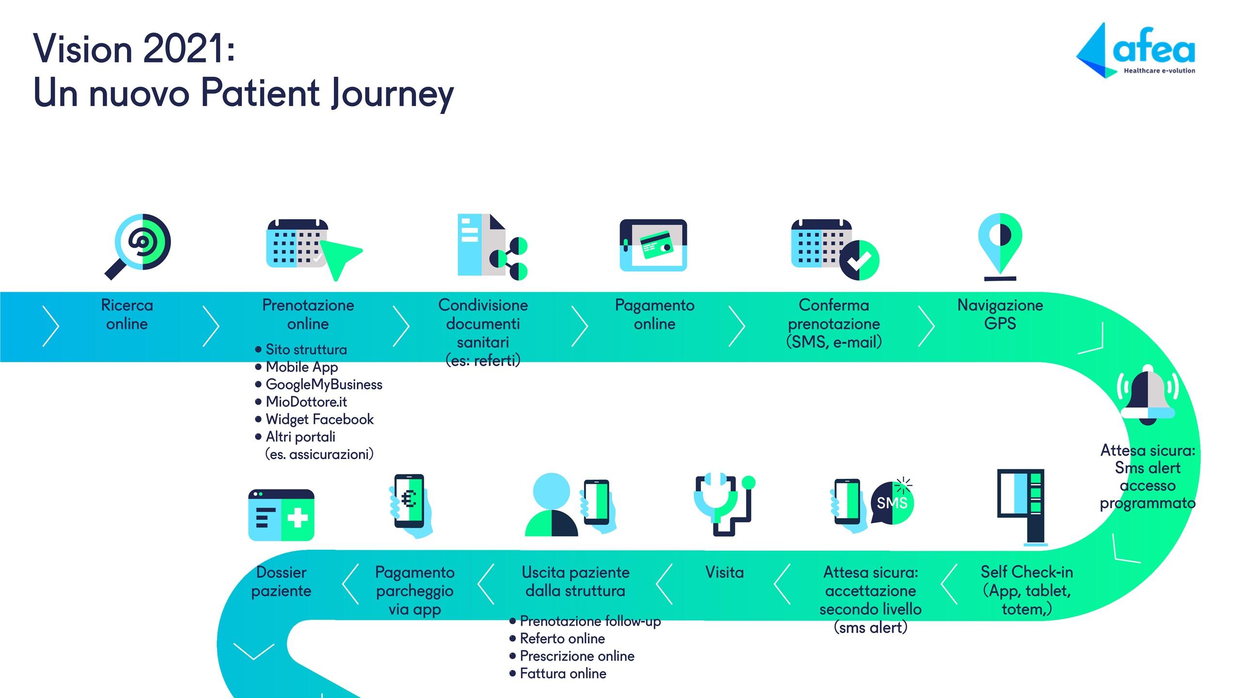 Patient Journey 2.0 - Afea